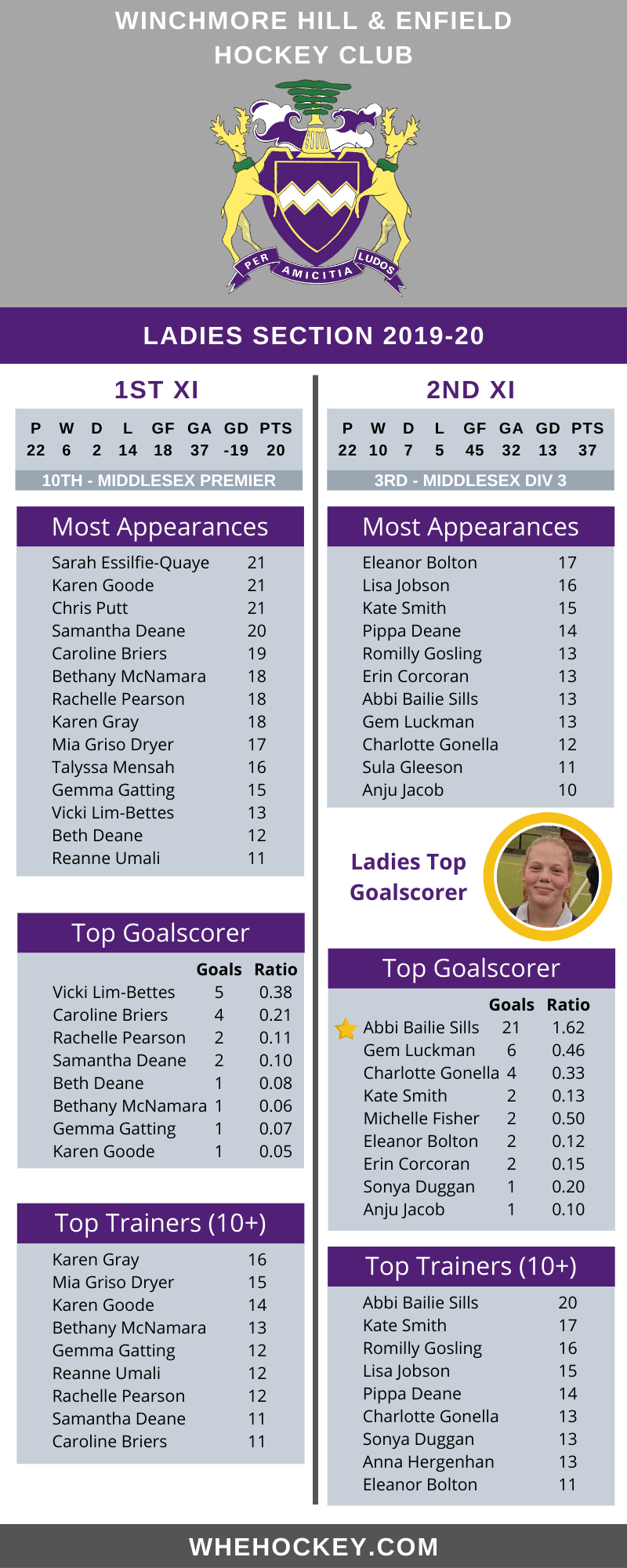 WHE Stats 2019-20 - Ladies